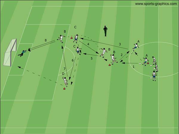 Fussball Übungen - Y-Form mit Hinterlaufen