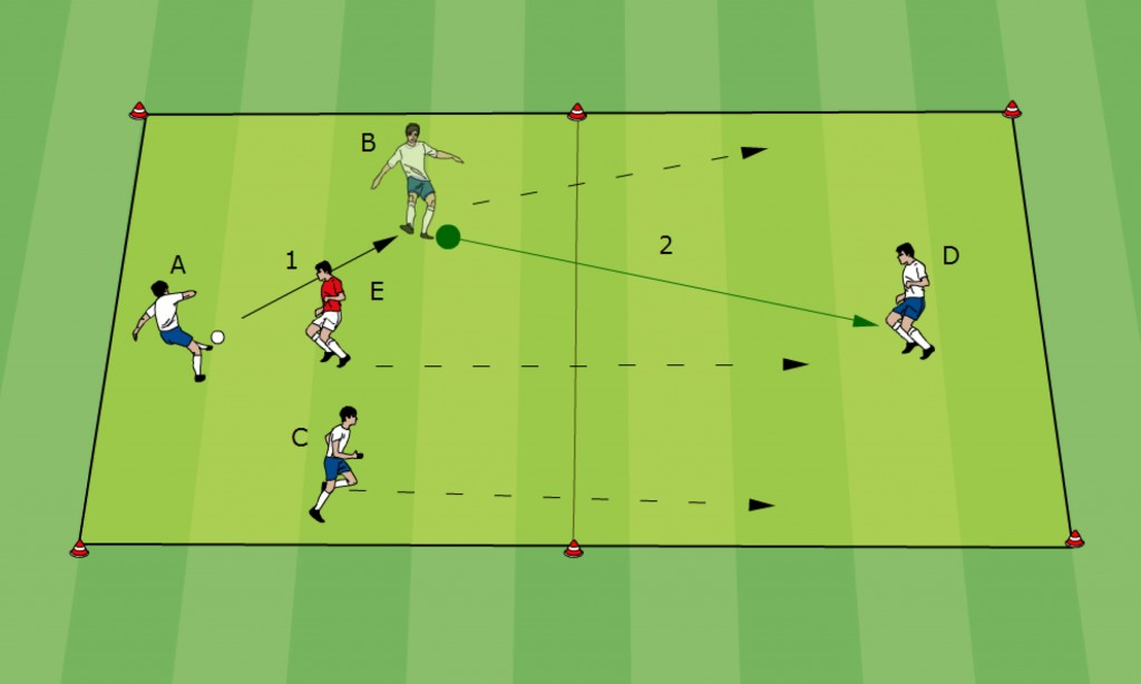 Fussball Taktik: Trainingsform 02 - 3 gegen 1 mit Felderwechsel 1