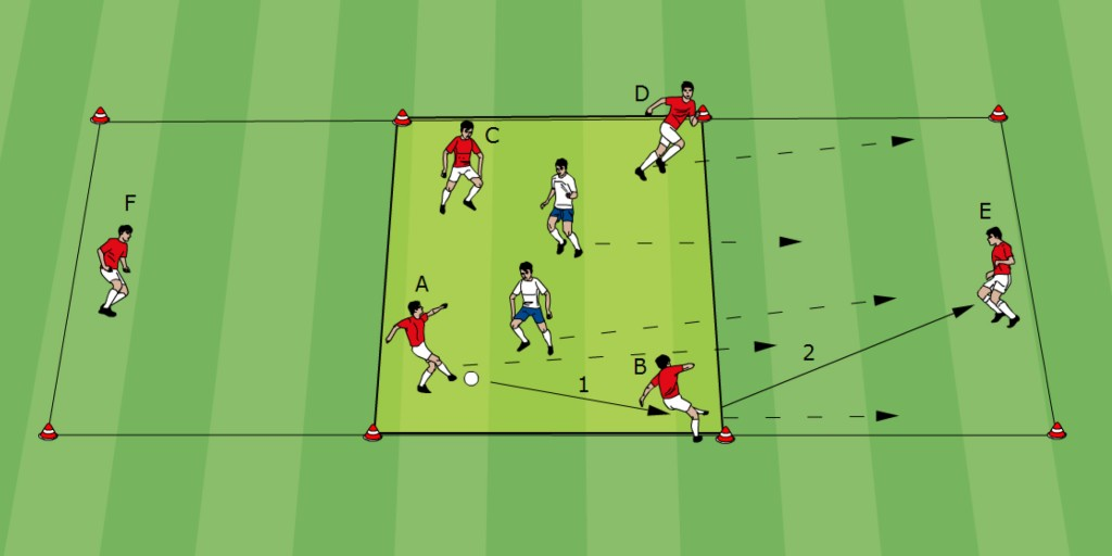 Fussball Taktik: Trainingsform 03 - 4 gegen 2 mit Spielverlagerung