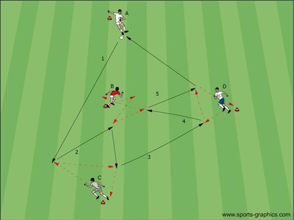 Fussball DVD: One-Touch-Dreieck - Variation 5