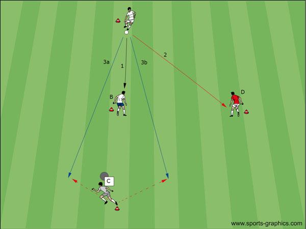Fussball DVD: One-Touch-Dreieck - Alternativen am Start