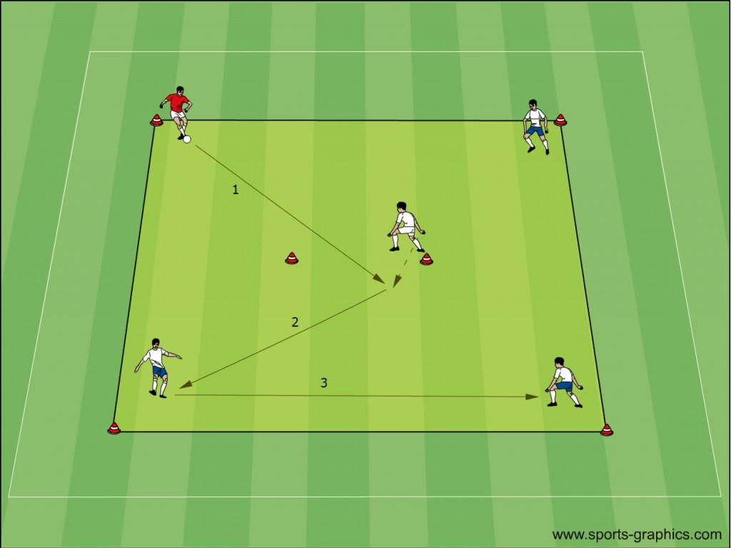 Fussball Übungen: Passen im Quadrat mit Mittelspieler