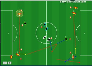 Fussball Übungen - positions-spezifisch durchführen