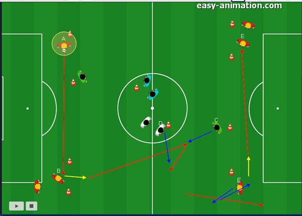 Fussball Training - positions-spezifisch durchführen