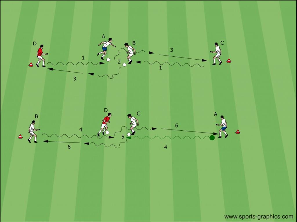 Fussballtraining: Peter-Schreiner-System - Dribbling 2