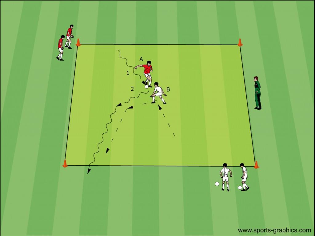 Fussballtraining: Peter-Schreiner-System - Dribbling 1 gegen 1