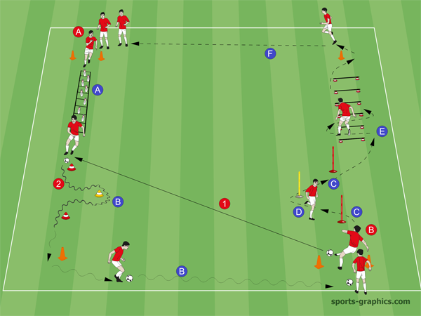 Koordinationstraining Fußball: Koordinative Endlos-Übung mit Pässen und Dribbeln.