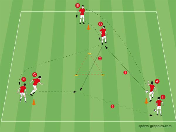 Fußballübung: Passen durch das Innendreieck