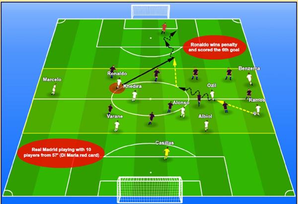 Toranalyse - Mourinho - Real Madrid